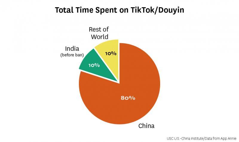 TikTok in three charts   US-China Institute   Tiktok Aktie Chart
